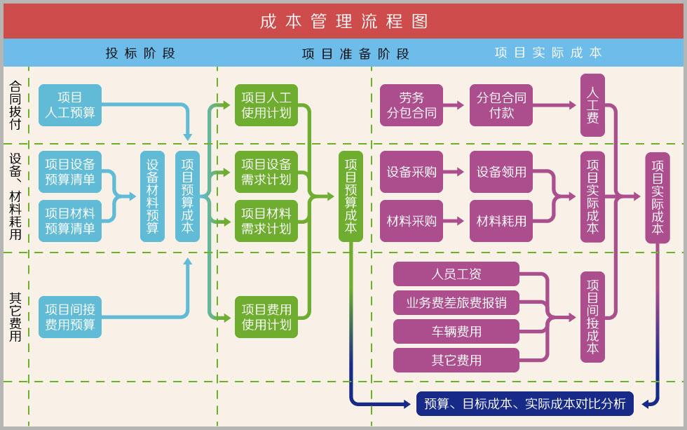 土建项目管理框架