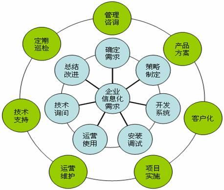 弱电行业框架结构图