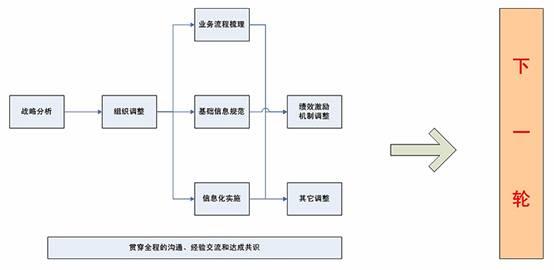 项目管理系统的实施,不仅仅是一套管理软件在公司的安装部署