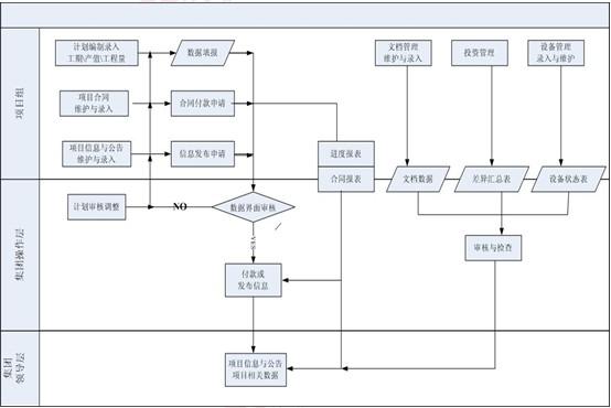 多位一体的项目管理流程