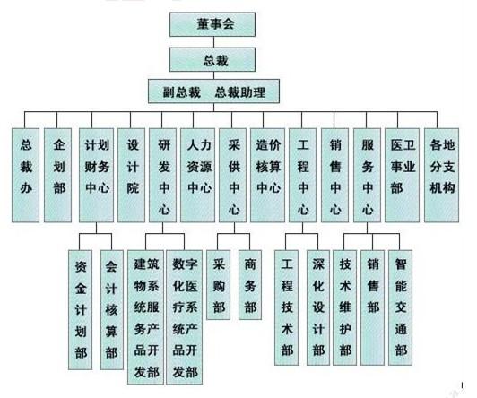 公司组织架构图如下