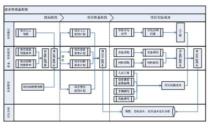 精细化成本管理是成本核算子系统的目标