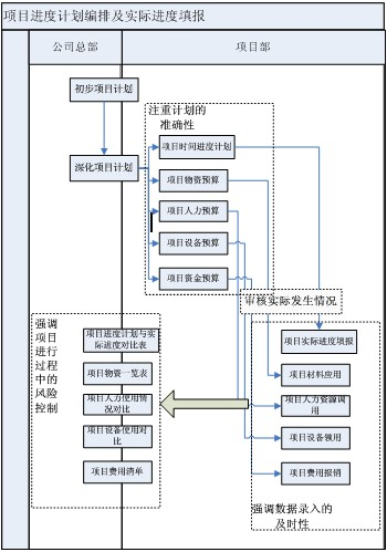 目计划;项目工程进度报告