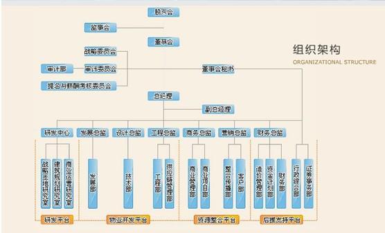 武汉南国置业股份有限公司成立于1998年,是一家以商业地产为引导,涵盖多种物业类型的综合性物业开发企业。目前,在汉累积开发物业面积近70万平方米,累积运营的商业物业面积达到14万平方米,在建的商业物业面积近7万平方米。 南国置业秉承把握城市与居民需要,建设最具活力的城市有机单元的使命,致力于从城市发展的角度,研究现代城市功能布局演进的规律及居民生活和消费行为的发展趋势,研究城市公共空间的需求,发现最具商业开发价值的区域和地块,实现土地的集约利用;研究商业、酒店、办公、住宅等各类型物业之间的协同关系,
