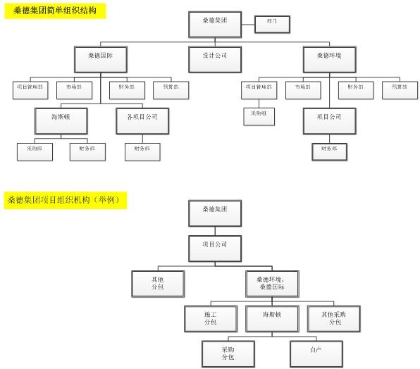 项目上组织结构的划分