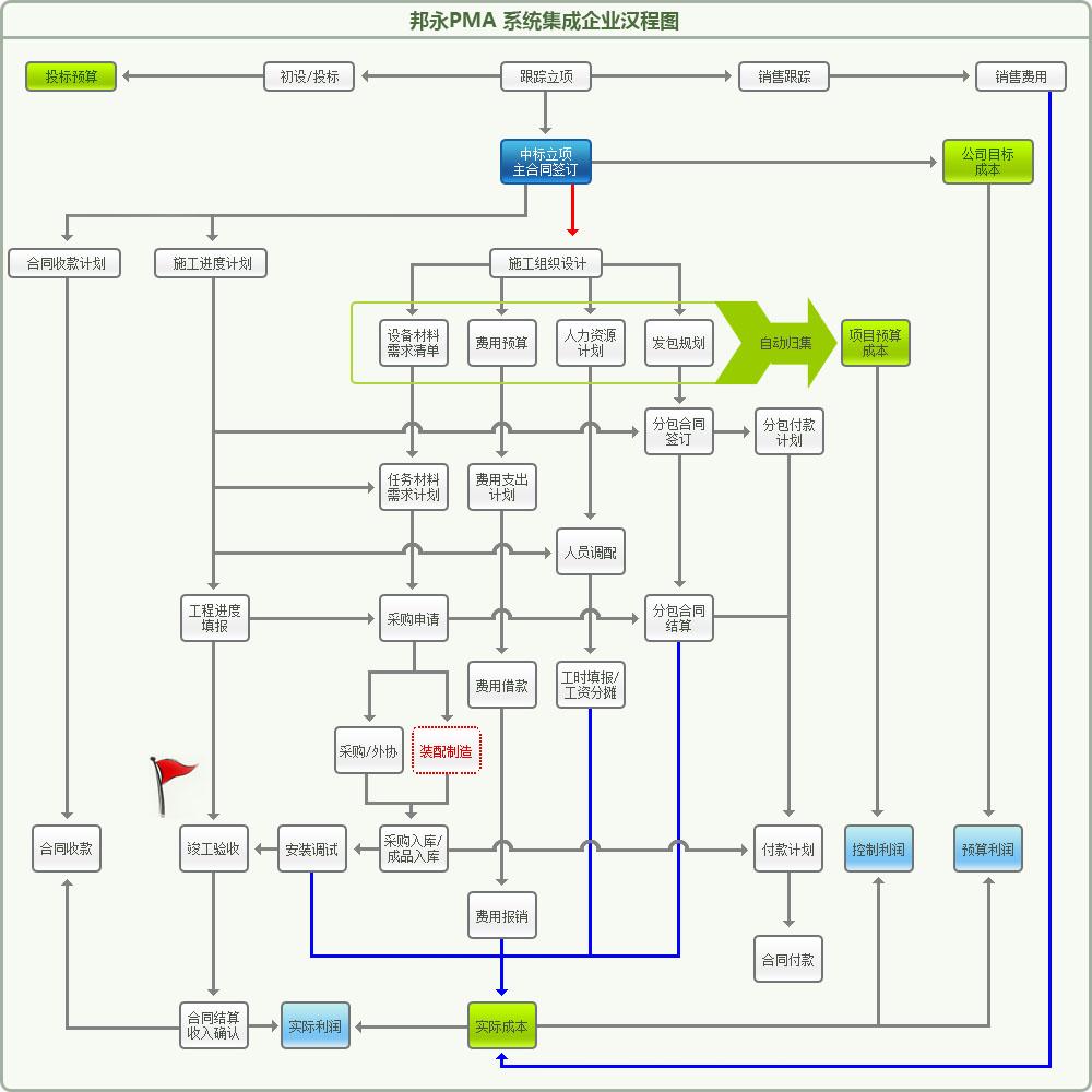 弱电施工流程图