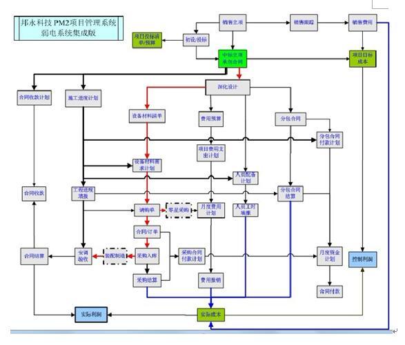 催收知识结构图